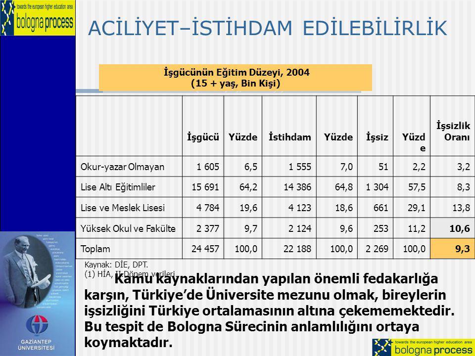 İşgücünün Eğitim Düzeyi, 2004 (15 + yaş, Bin Kişi) İşgücünün Eğitim Düzeyi, 2004 (15 + yaş, Bin Kişi) İşgücüYüzdeİstihdamYüzdeİşsizYüzd e İşsizlik Ora