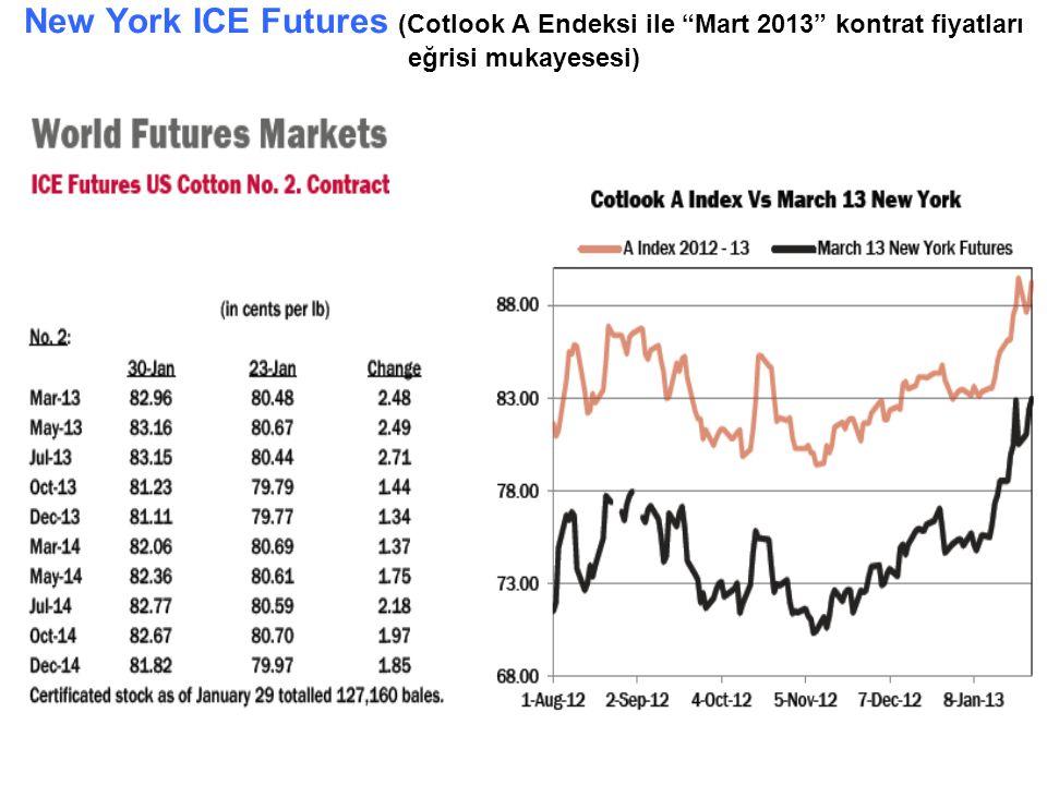 """New York ICE Futures (Cotlook A Endeksi ile """"Mart 2013"""" kontrat fiyatları eğrisi mukayesesi)"""