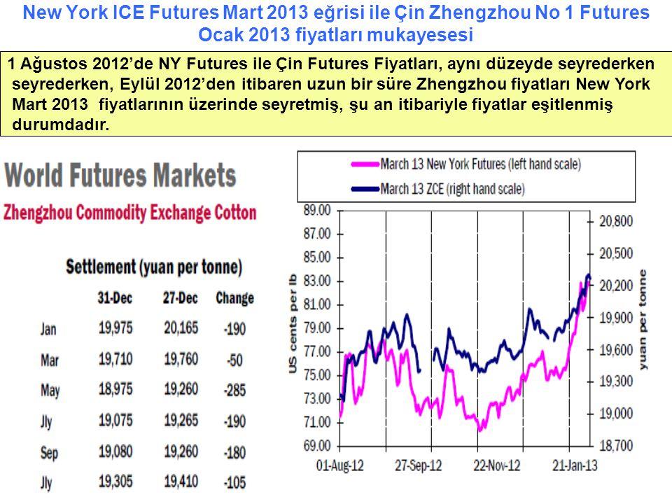 New York ICE Futures Mart 2013 eğrisi ile Çin Zhengzhou No 1 Futures Ocak 2013 fiyatları mukayesesi 1 Ağustos 2012'de NY Futures ile Çin Futures Fiyat