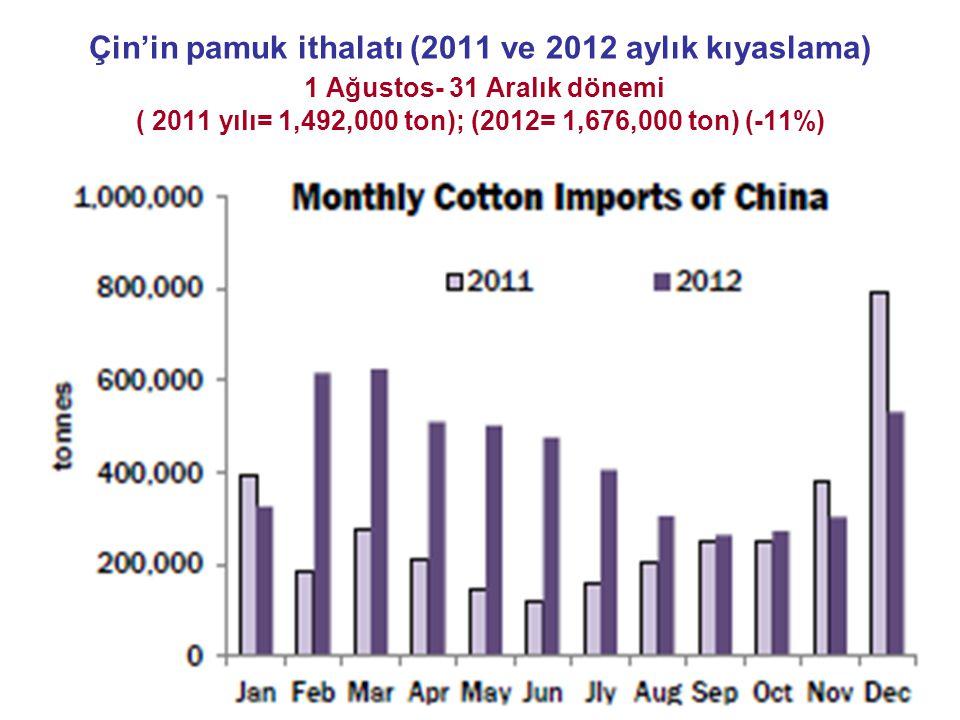 Çin'in pamuk ithalatı (2011 ve 2012 aylık kıyaslama) 1 Ağustos- 31 Aralık dönemi ( 2011 yılı= 1,492,000 ton); (2012= 1,676,000 ton) (-11%)