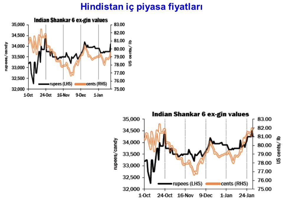 Hindistan iç piyasa fiyatları