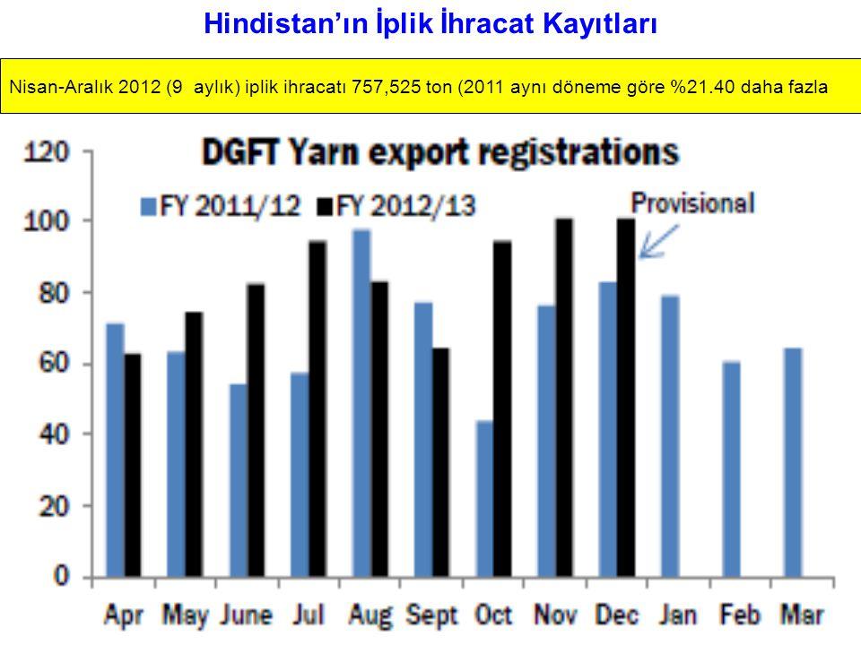 Hindistan'ın İplik İhracat Kayıtları Nisan-Aralık 2012 (9 aylık) iplik ihracatı 757,525 ton (2011 aynı döneme göre %21.40 daha fazla