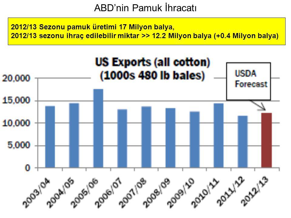 ABD'nin Pamuk İhracatı 2012/13 Sezonu pamuk üretimi 17 Milyon balya, 2012/13 sezonu ihraç edilebilir miktar >> 12.2 Milyon balya (+0.4 Milyon balya)