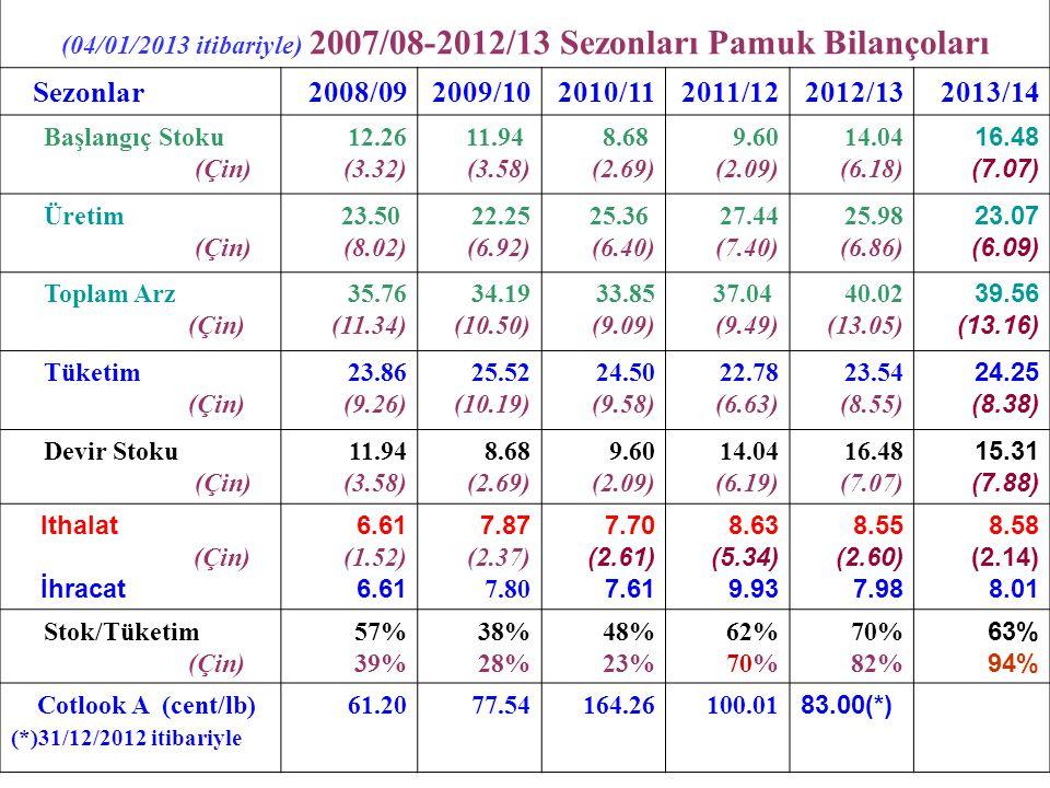 04/Şubat/2013 tarihli Pamuk Fiyatları Cotlook A : 90.35 cent/lb CFR (Uzakdoğu) ICE New York(Mart'13) : (4 Şubat '13) : 81.13 c/lb İTB Std 1 (07/01/2013): 3.35 – 3.45 TL/kg (86.85-89.45 c/lb) Çin Pamuk Endeksi : 137.70 c/lb (04 Şubat '13) Çin Pamuk Endeksi ile Cotlook Endeksi Farkı: 53.60 c/lb (*) ----------------------- (*) Çin Pamuk Endeksi ile Cotlook 'A' Endeksi arasındaki bu büyük farka göre Çin'de iplikçiler pamuğu çok yüksek maliyetli olarak kullanmaktadır.