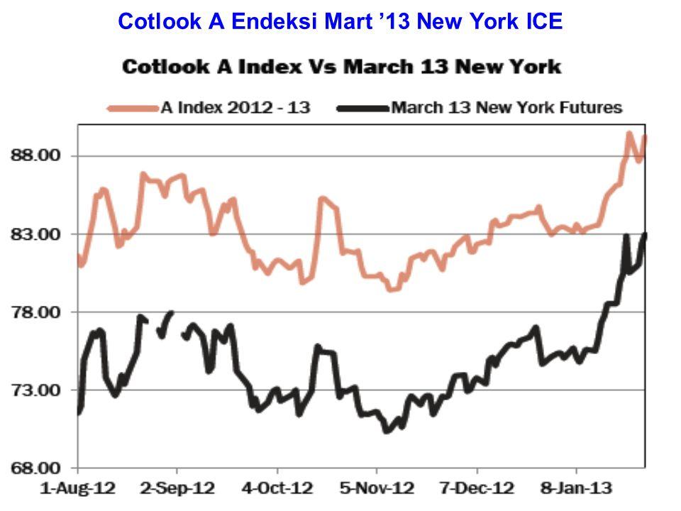 Farklı orijinli pamukların Uzakdoğu (C+FR) teslim Fiyatları (Cent/lb) (31 Ocak 2013) Upland uzun 1-1/8-1-5/32