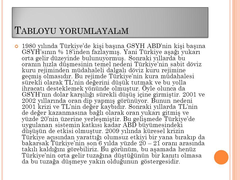 T ABLOYU YORUMLAYALıM 1980 yılında Türkiye'de kişi başına GSYH ABD'nin kişi başına GSYH'sının % 18'inden fazlaymış. Yani Türkiye aşağı yukarı orta gel