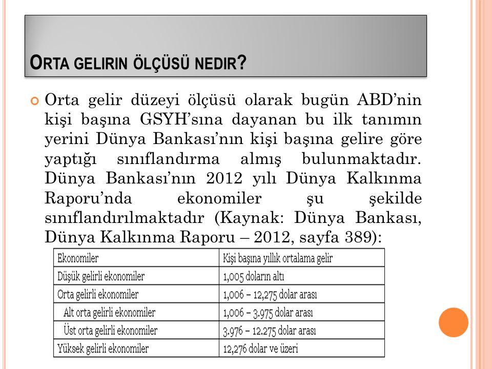 TÜRKİYE'NİN YERİ Türkiye, 2012 yılı için beklenen 10.673 dolarlık (Orta vadeli program tahmini) kişi başına ortalama yıllık geliriyle üst orta gelirli ekonomiler arasında bulunmaktadır.