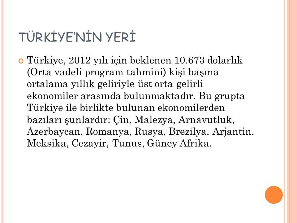 TÜRKİYE'NİN YERİ Türkiye, 2012 yılı için beklenen 10.673 dolarlık (Orta vadeli program tahmini) kişi başına ortalama yıllık geliriyle üst orta gelirli