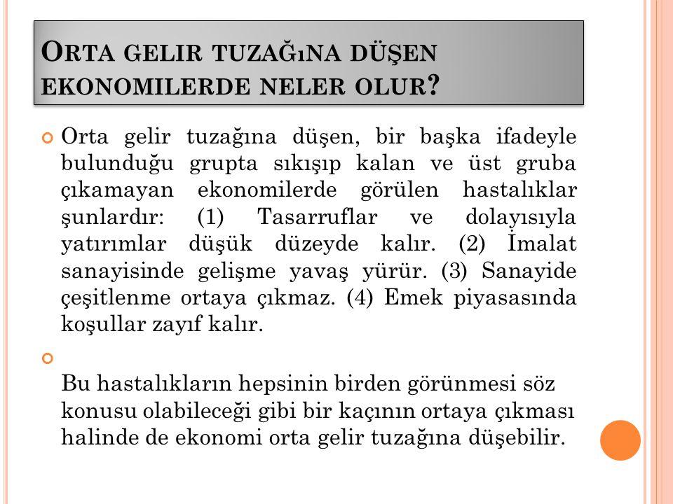 T ÜRKIYE ORTA GELIR TUZAĞıNDA Mı .