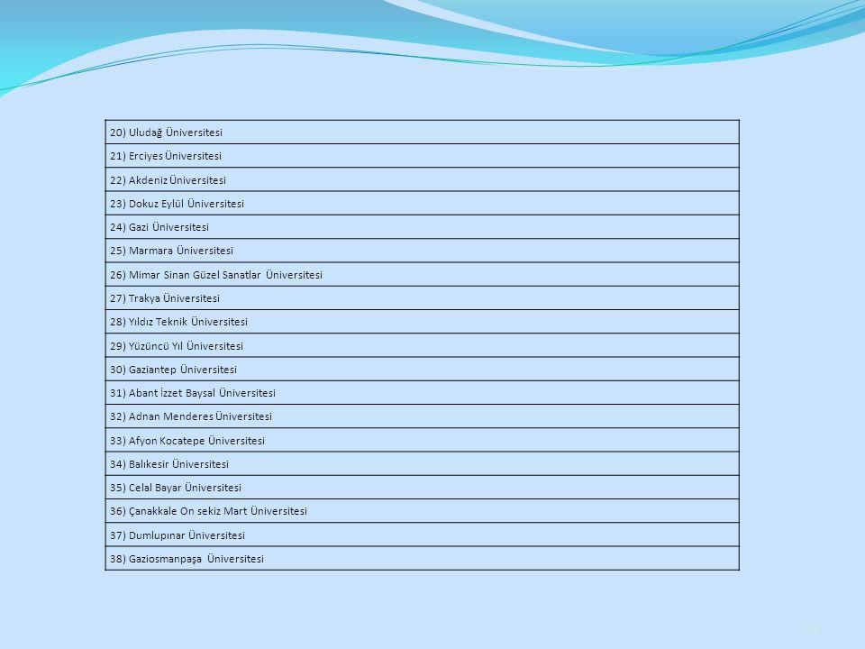 116 20) Uludağ Üniversitesi 21) Erciyes Üniversitesi 22) Akdeniz Üniversitesi 23) Dokuz Eylül Üniversitesi 24) Gazi Üniversitesi 25) Marmara Üniversit