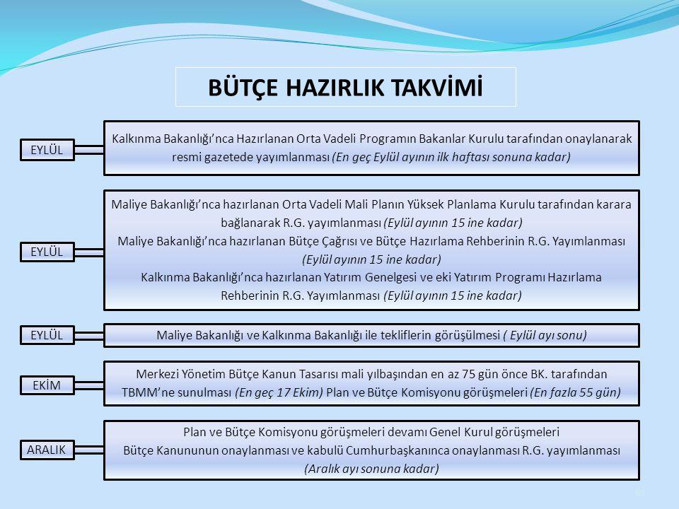BÜTÇE HAZIRLIK TAKVİMİ Kalkınma Bakanlığı'nca Hazırlanan Orta Vadeli Programın Bakanlar Kurulu tarafından onaylanarak resmi gazetede yayımlanması (En