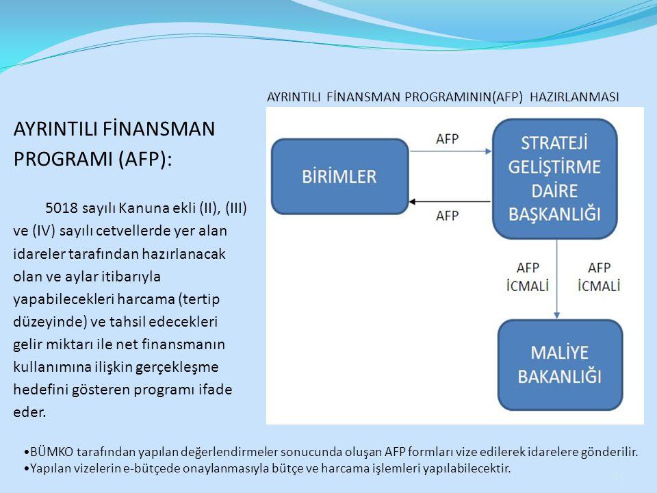 AYRINTILI FİNANSMAN PROGRAMI (AFP): 5018 sayılı Kanuna ekli (II), (III) ve (IV) sayılı cetvellerde yer alan idareler tarafından hazırlanacak olan ve a