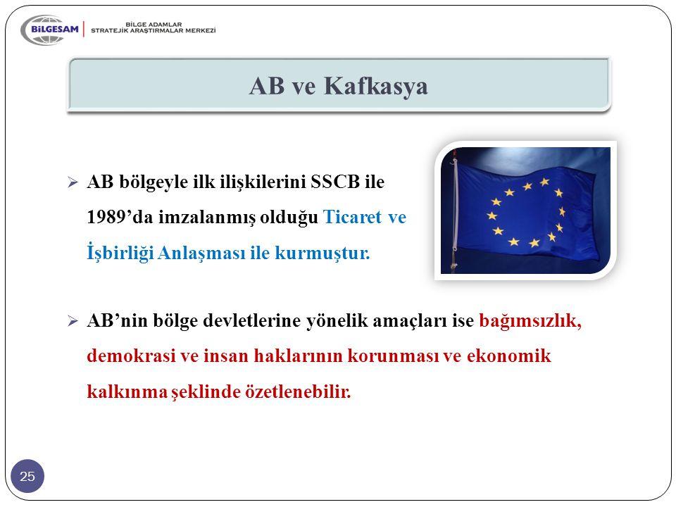25 AB ve Kafkasya  AB'nin bölge devletlerine yönelik amaçları ise bağımsızlık, demokrasi ve insan haklarının korunması ve ekonomik kalkınma şeklinde