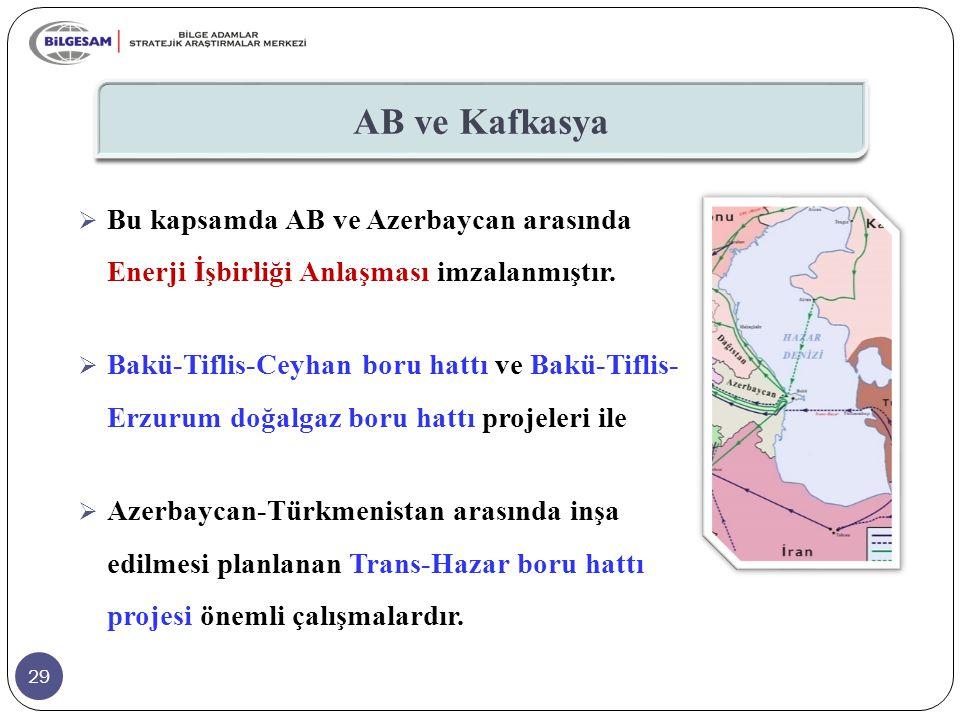 29 AB ve Kafkasya  Bu kapsamda AB ve Azerbaycan arasında Enerji İşbirliği Anlaşması imzalanmıştır.  Bakü-Tiflis-Ceyhan boru hattı ve Bakü-Tiflis- Er