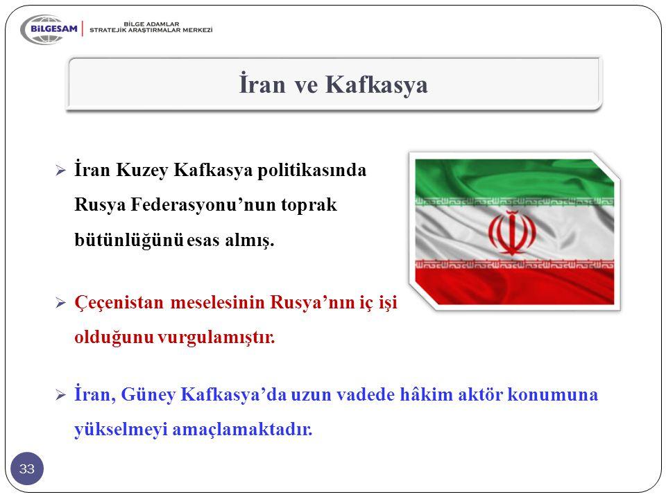 33 İran ve Kafkasya  İran, Güney Kafkasya'da uzun vadede hâkim aktör konumuna yükselmeyi amaçlamaktadır.  İran Kuzey Kafkasya politikasında Rusya Fe