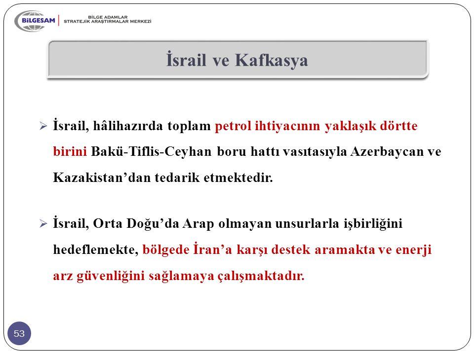 53 İsrail ve Kafkasya  İsrail, hâlihazırda toplam petrol ihtiyacının yaklaşık dörtte birini Bakü-Tiflis-Ceyhan boru hattı vasıtasıyla Azerbaycan ve K