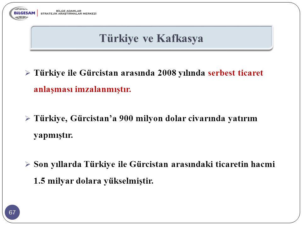 67 Türkiye ve Kafkasya  Türkiye ile Gürcistan arasında 2008 yılında serbest ticaret anlaşması imzalanmıştır.  Türkiye, Gürcistan'a 900 milyon dolar