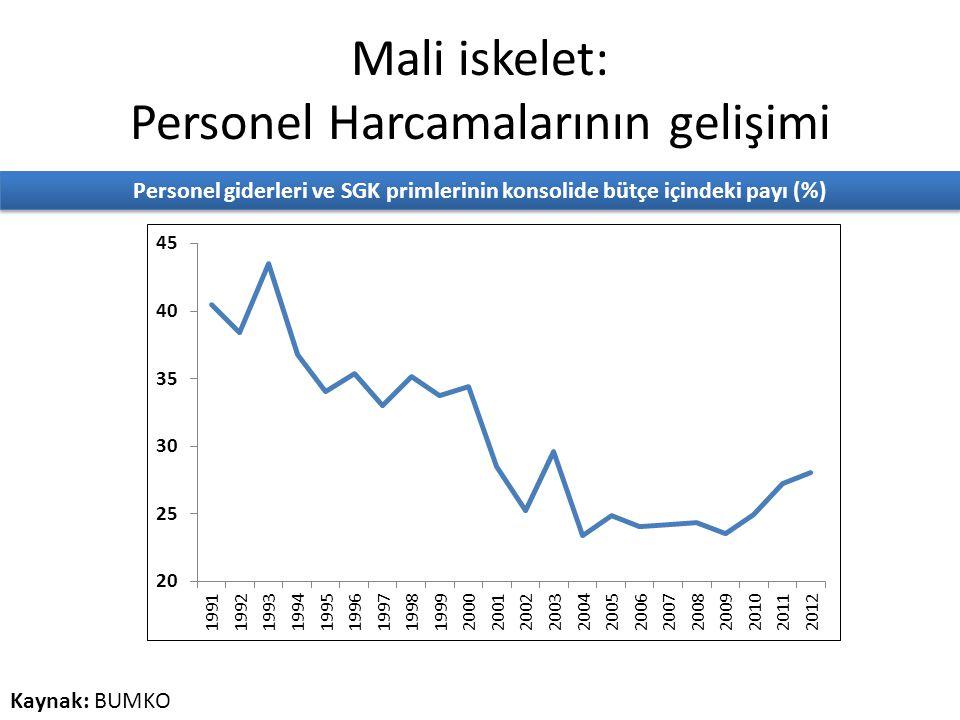 Mali iskelet: Personel Harcamalarının gelişimi Personel giderleri ve SGK primlerinin konsolide bütçe içindeki payı (%) Kaynak: BUMKO
