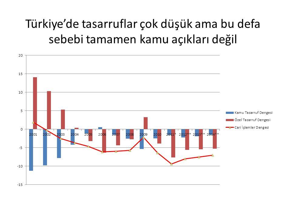 Türkiye'de tasarruflar çok düşük ama bu defa sebebi tamamen kamu açıkları değil