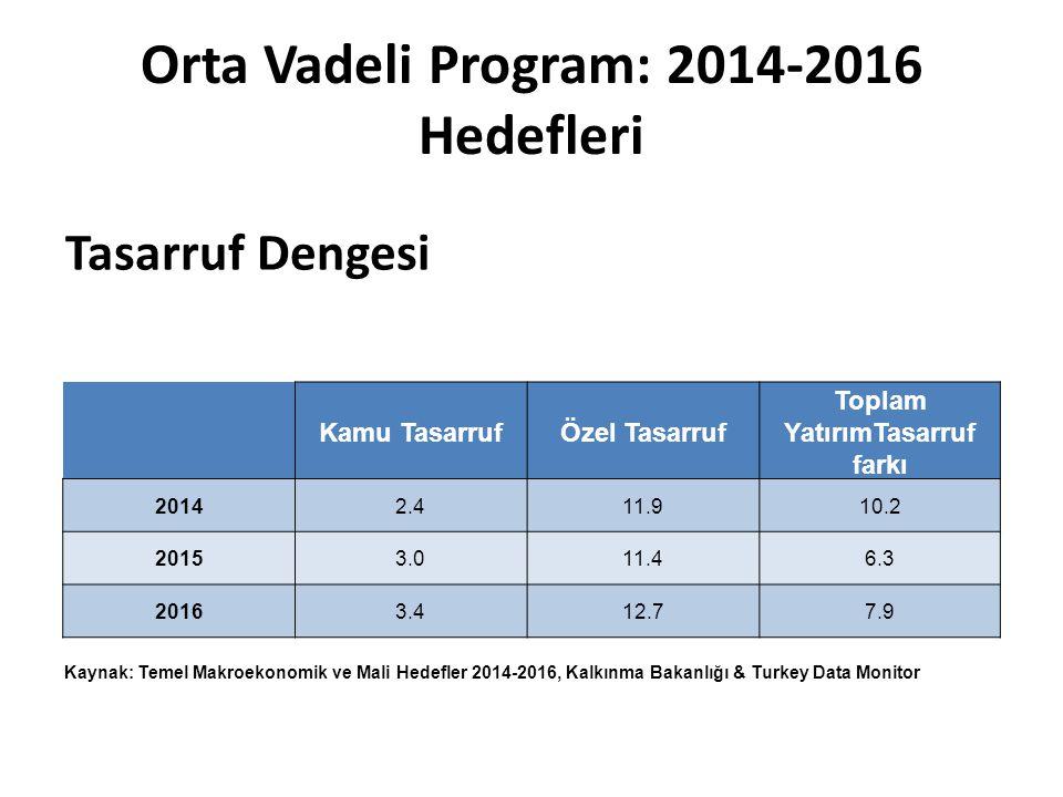 Orta Vadeli Program: 2014-2016 Hedefleri Tasarruf Dengesi Kamu TasarrufÖzel Tasarruf Toplam YatırımTasarruf farkı 20142.411.910.2 20153.011.46.3 20163.412.77.9 Kaynak: Temel Makroekonomik ve Mali Hedefler 2014-2016, Kalkınma Bakanlığı & Turkey Data Monitor