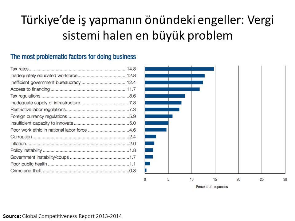 Türkiye'de iş yapmanın önündeki engeller: Vergi sistemi halen en büyük problem Source: Global Competitiveness Report 2013-2014
