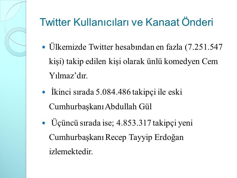 Twitter Kullanıcıları ve Kanaat Önderi Ülkemizde Twitter hesabından en fazla (7.251.547 kişi) takip edilen kişi olarak ünlü komedyen Cem Yılmaz'dır. İ