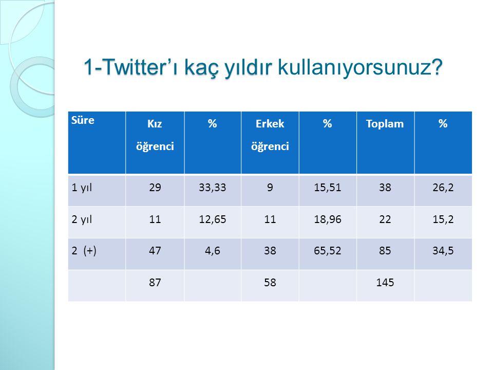 1-Twitter'ı kaç yıldır ? 1-Twitter'ı kaç yıldır kullanıyorsunuz? Süre Kız öğrenci % Erkek öğrenci %Toplam% 1 yıl2933,33915,513826,2 2 yıl1112,651118,9