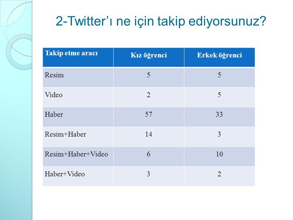 2-Twitter'ı ne için takip ediyorsunuz? Takip etme aracı Kız öğrenciErkek öğrenci Resim55 Video25 Haber5733 Resim+Haber143 Resim+Haber+Video610 Haber+V