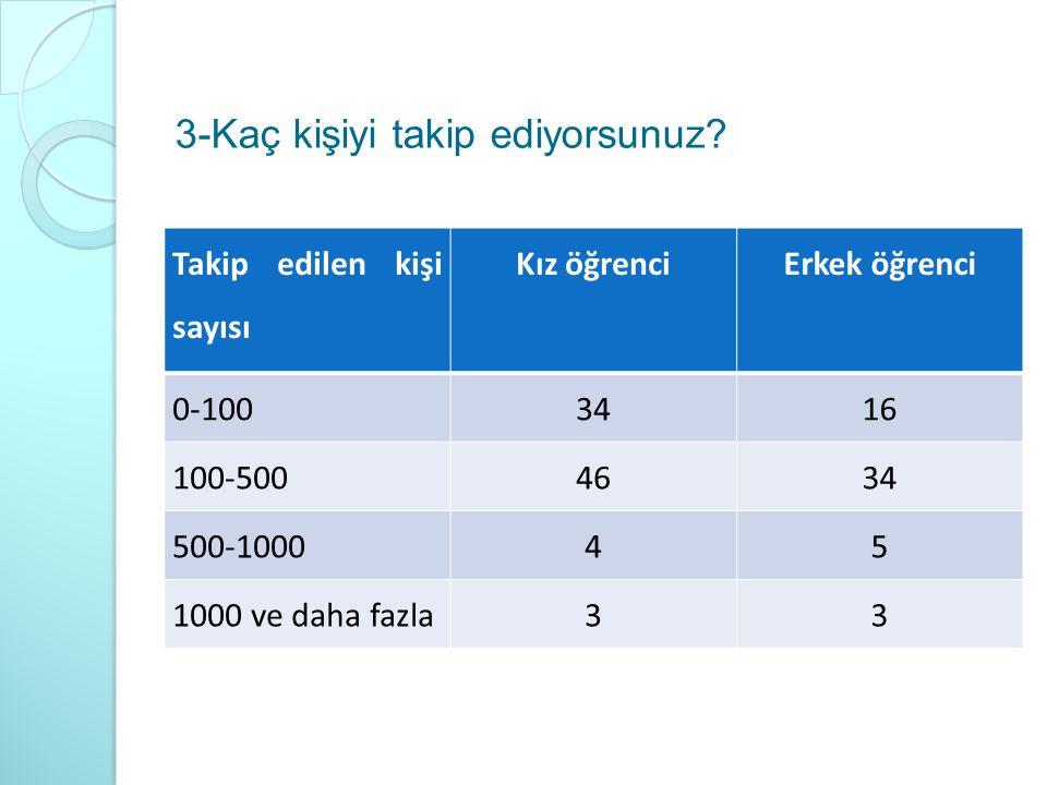 3-Kaç kişiyi takip ediyorsunuz? Takip edilen kişi sayısı Kız öğrenciErkek öğrenci 0-1003416 100-5004634 500-100045 1000 ve daha fazla33