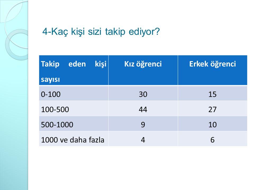 4-Kaç kişi sizi takip ediyor? Takip eden kişi sayısı Kız öğrenciErkek öğrenci 0-1003015 100-5004427 500-1000910 1000 ve daha fazla46