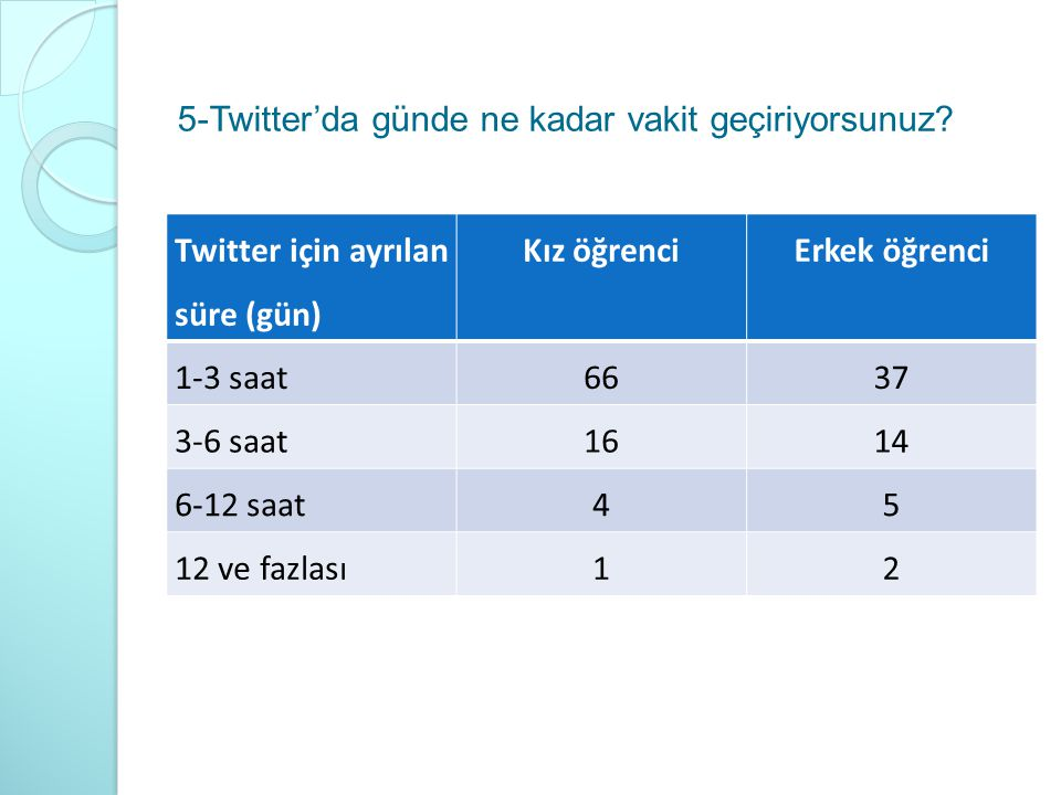 5-Twitter'da günde ne kadar vakit geçiriyorsunuz? Twitter için ayrılan süre (gün) Kız öğrenciErkek öğrenci 1-3 saat6637 3-6 saat1614 6-12 saat45 12 ve