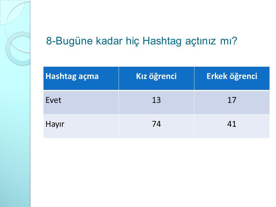 8-Bugüne kadar hiç Hashtag açtınız mı? Hashtag açmaKız öğrenciErkek öğrenci Evet1317 Hayır7441