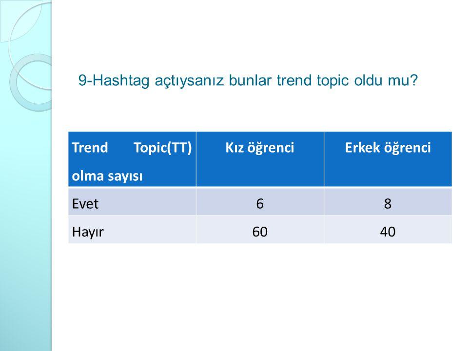 9-Hashtag açtıysanız bunlar trend topic oldu mu? Trend Topic(TT) olma sayısı Kız öğrenciErkek öğrenci Evet68 Hayır6040