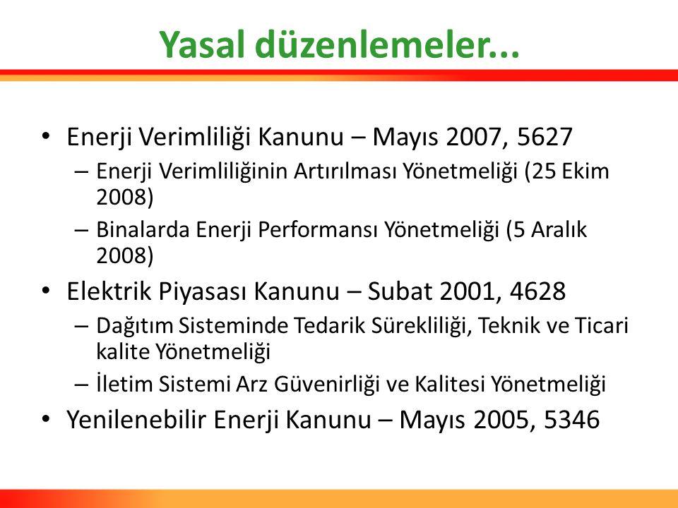 Yasal düzenlemeler... Enerji Verimliliği Kanunu – Mayıs 2007, 5627 – Enerji Verimliliğinin Artırılması Yönetmeliği (25 Ekim 2008) – Binalarda Enerji P