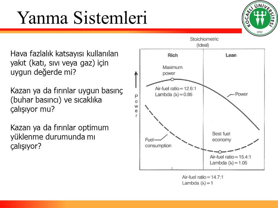 Yanma Sistemleri Hava fazlalık katsayısı kullanılan yakıt (katı, sıvı veya gaz) için uygun değerde mi? Kazan ya da fırınlar uygun basınç (buhar basınc