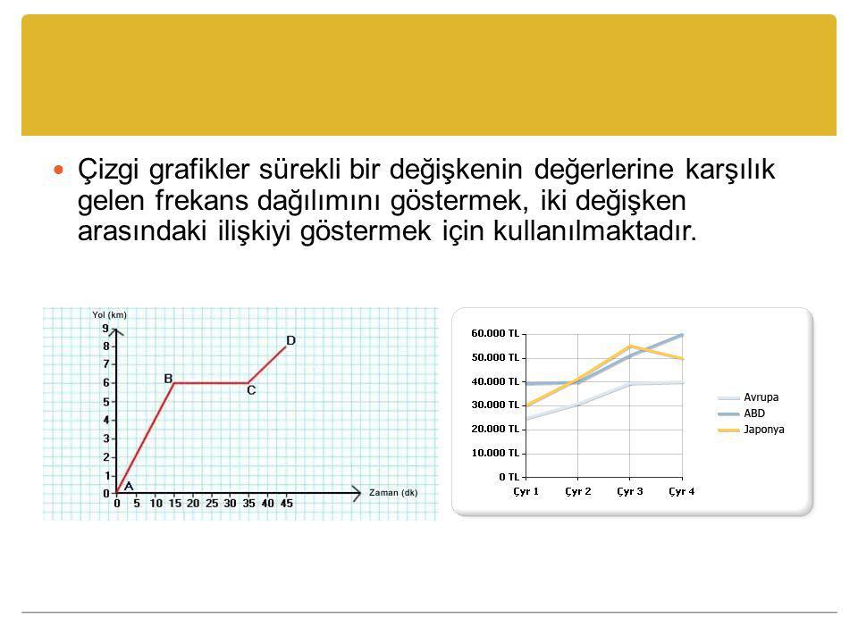 Çizgi grafikler sürekli bir değişkenin değerlerine karşılık gelen frekans dağılımını göstermek, iki değişken arasındaki ilişkiyi göstermek için kullanılmaktadır.