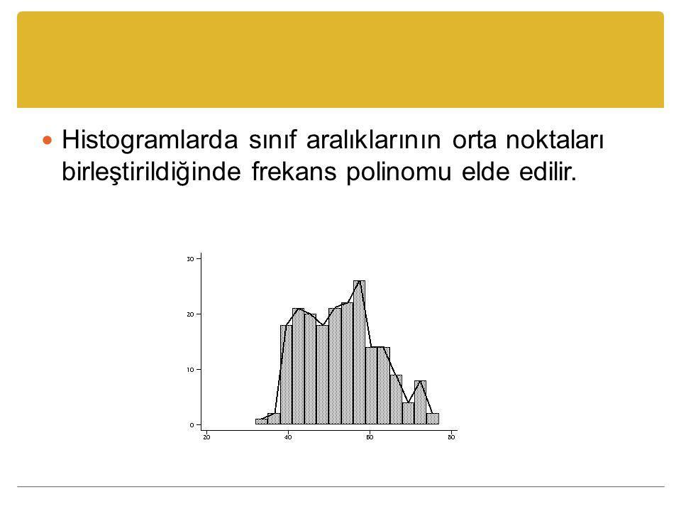 Histogramlarda sınıf aralıklarının orta noktaları birleştirildiğinde frekans polinomu elde edilir.