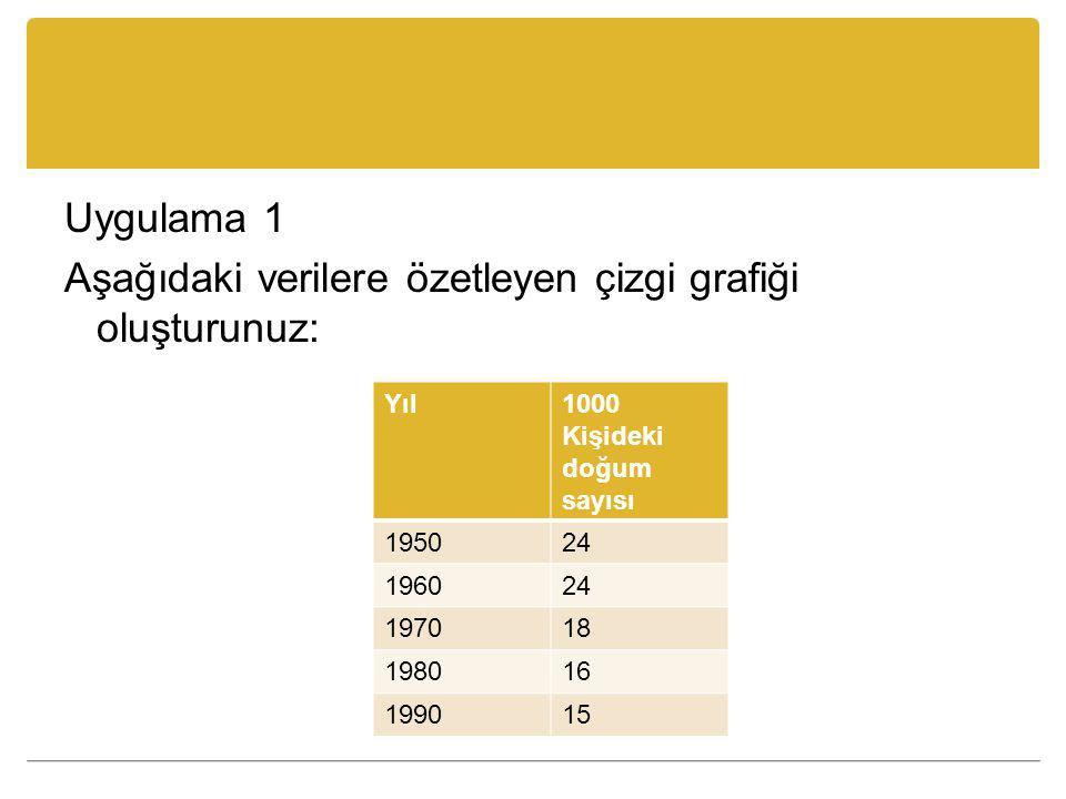 Uygulama 1 Aşağıdaki verilere özetleyen çizgi grafiği oluşturunuz: Yıl1000 Kişideki doğum sayısı 195024 196024 197018 198016 199015