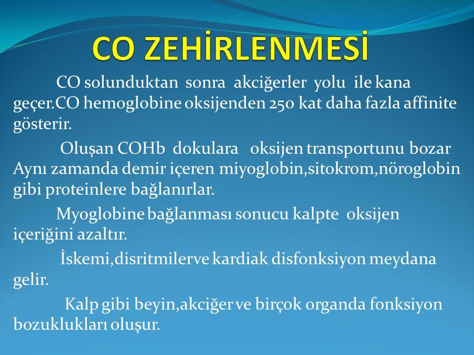 CO solunduktan sonra akciğerler yolu ile kana geçer.CO hemoglobine oksijenden 250 kat daha fazla affinite gösterir. Oluşan COHb dokulara oksijen trans