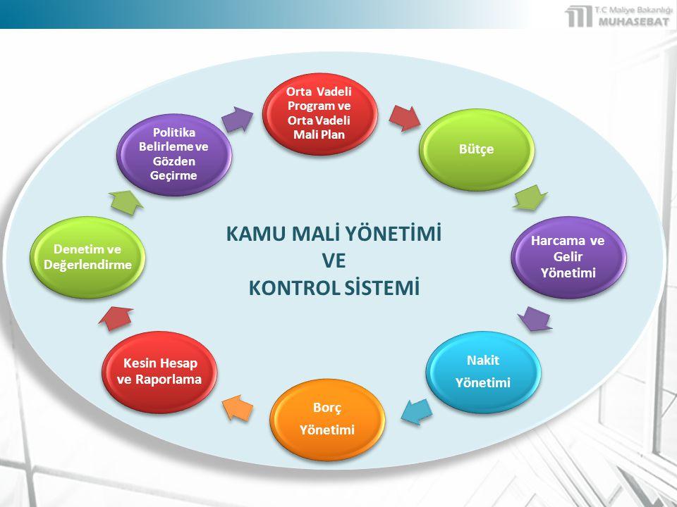 KAMU MALİ YÖNETİMİ VE KONTROL SİSTEMİ KAMU MALİ YÖNETİMİ VE KONTROL SİSTEMİ Orta Vadeli Program ve Orta Vadeli Mali Plan Bütçe Harcama ve Gelir Yönetimi Nakit Yönetimi Nakit Yönetimi Borç Yönetimi Borç Yönetimi Kesin Hesap ve Raporlama Denetim ve Değerlendirme Politika Belirleme ve Gözden Geçirme