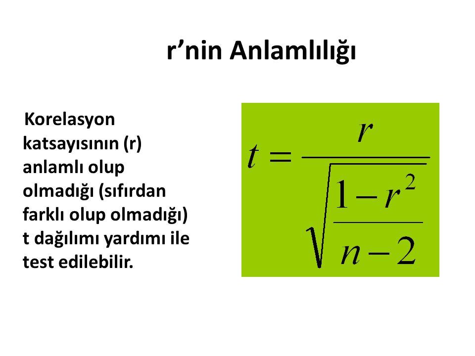 r'nin Anlamlılığı Korelasyon katsayısının (r) anlamlı olup olmadığı (sıfırdan farklı olup olmadığı) t dağılımı yardımı ile test edilebilir.