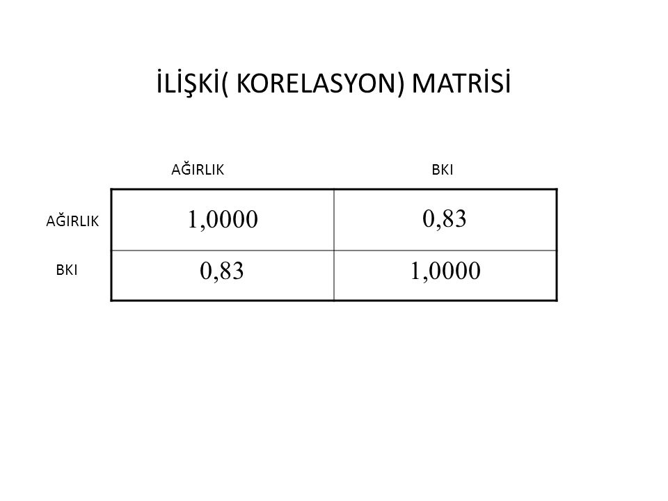 1,0000 0,83 1,0000 İLİŞKİ( KORELASYON) MATRİSİ AĞIRLIK BKI AĞIRLIK BKI