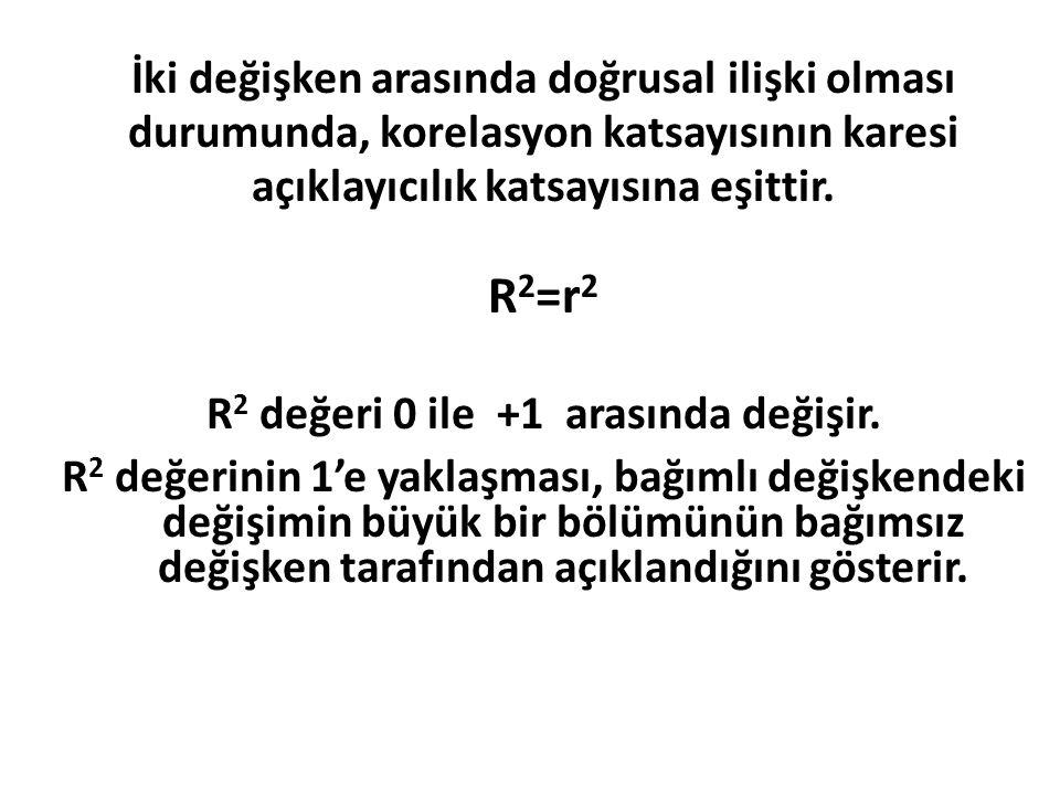 İki değişken arasında doğrusal ilişki olması durumunda, korelasyon katsayısının karesi açıklayıcılık katsayısına eşittir. R 2 =r 2 R 2 değeri 0 ile +1