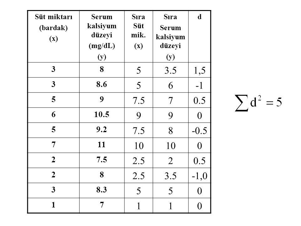 Süt miktarı (bardak) (x) Serum kalsiyum düzeyi (mg/dL) (y) Sıra Süt mik. (x) Sıra Serum kalsiyum düzeyi (y) d 38 53.51,5 38.6 56 59 7.570.5 610.5 990