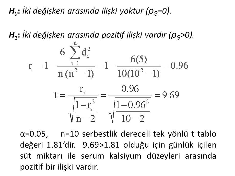 α=0.05, n=10 serbestlik dereceli tek yönlü t tablo değeri 1.81'dir. 9.69>1.81 olduğu için günlük içilen süt miktarı ile serum kalsiyum düzeyleri arası