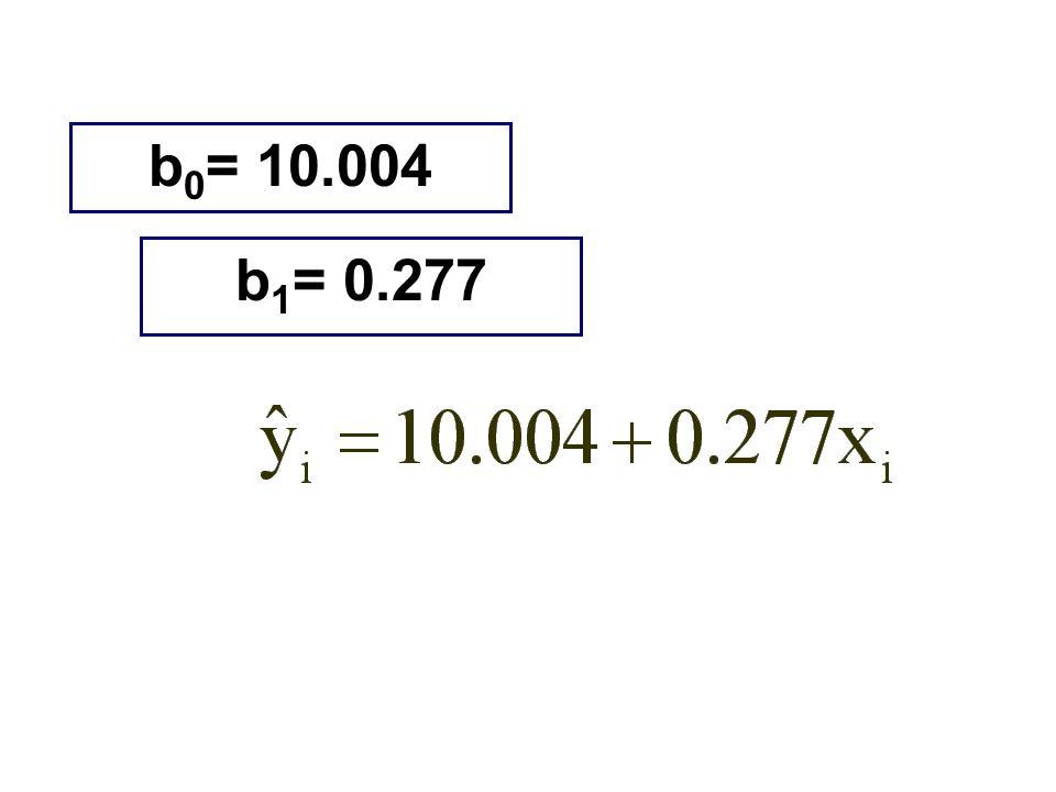 b 0 = 10.004 b 1 = 0.277