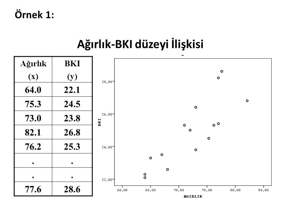 Örnek 1: Ağırlık-BKI düzeyi İlişkisi Ağırlık (x) BKI (y) 64.022.1 75.324.5 73.023.8 82.126.8 76.225.3.... 77.628.6