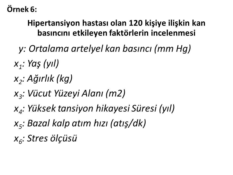 Hipertansiyon hastası olan 120 kişiye ilişkin kan basıncını etkileyen faktörlerin incelenmesi y: Ortalama artelyel kan basıncı (mm Hg) x 1 : Yaş (yıl) x 2 : Ağırlık (kg) x 3 : Vücut Yüzeyi Alanı (m2) x 4 : Yüksek tansiyon hikayesi Süresi (yıl) x 5 : Bazal kalp atım hızı (atış/dk) x 6 : Stres ölçüsü Örnek 6:
