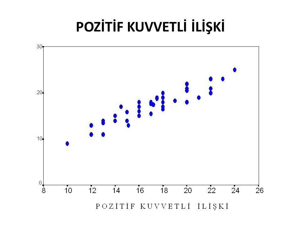 Karşılaştırma Hesapla bulunan t istatistiği, belirlenen yanılma düzeyinde n-2 serbestlik dereceli t tablo istatistiği ile karşılaştırılır.