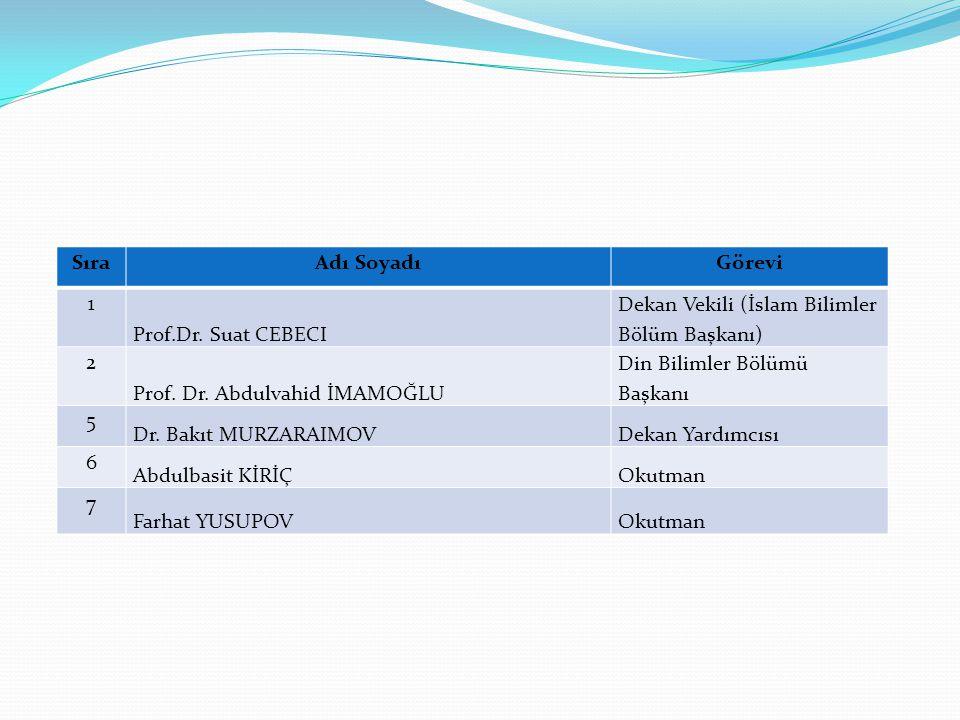 SıraAdı SoyadıGörevi 1 Prof.Dr. Suat CEBECI Dekan Vekili (İslam Bilimler Bölüm Başkanı) 2 Prof. Dr. Abdulvahid İMAMOĞLU Din Bilimler Bölümü Başkanı 5